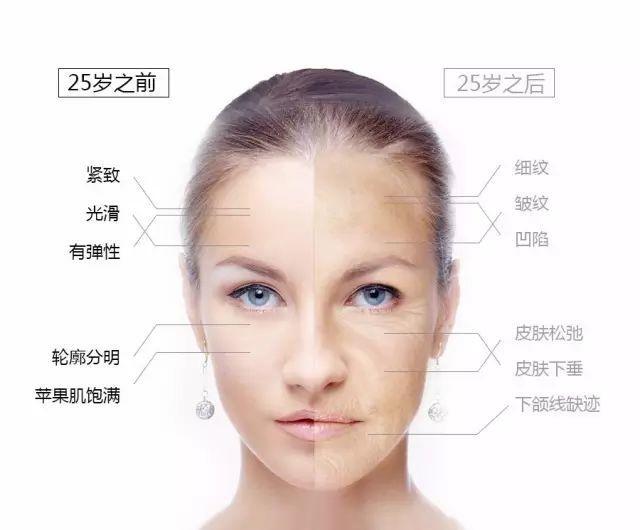 超声刀为你逆转肌龄,从此告别满脸褶子,还你年轻光彩